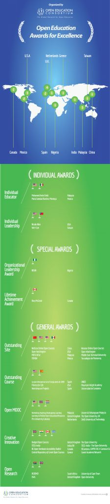 2016 OE Awards Winners